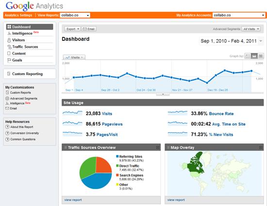 Analytics Vancouver